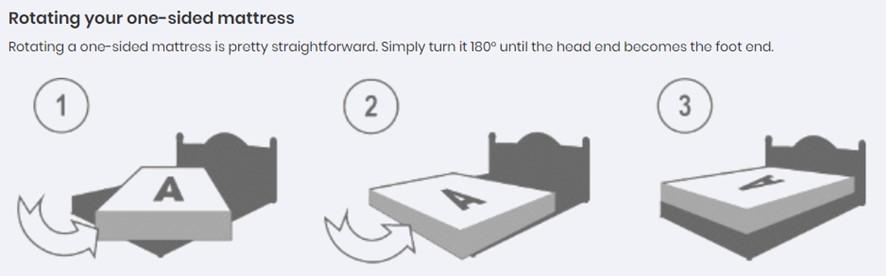 Mattress Rotation Guide