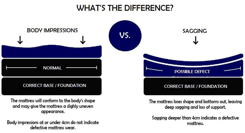 Body Impressions VS. Sagging